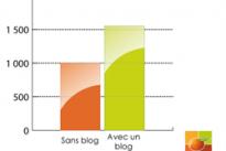 Blog et PME