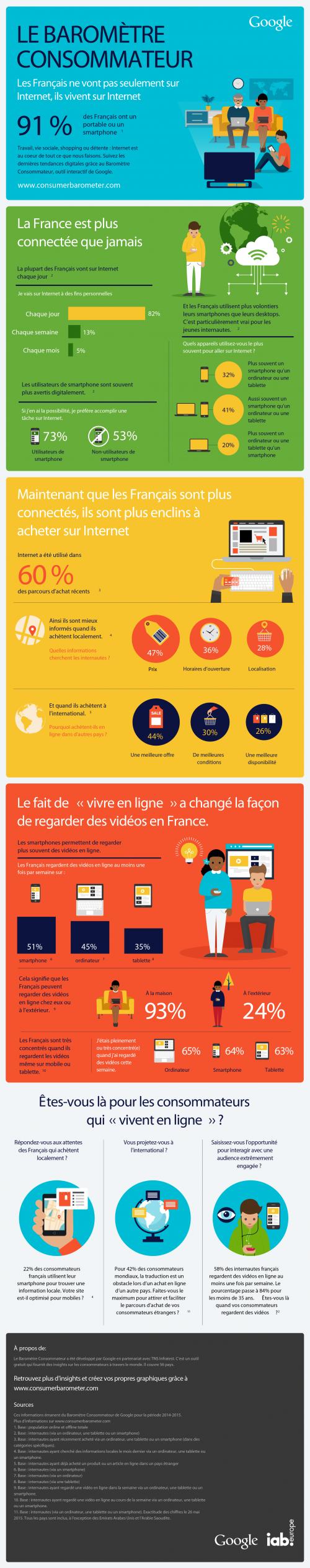les Français vivent sur Internet2