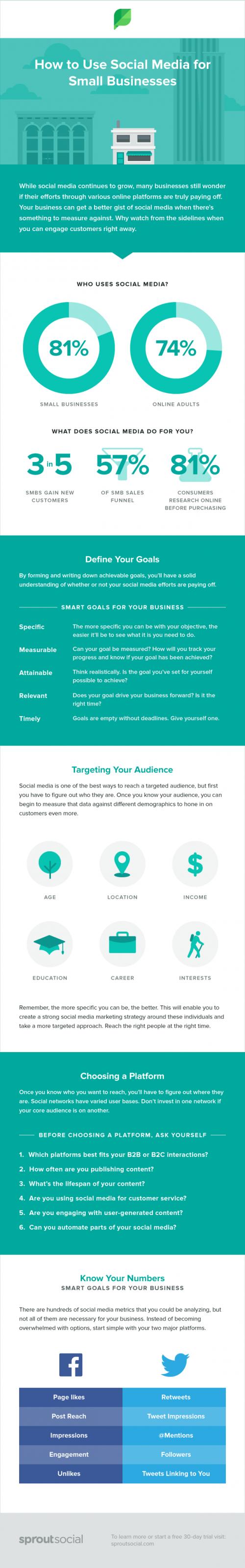 media sociaux dans les petites entreprises